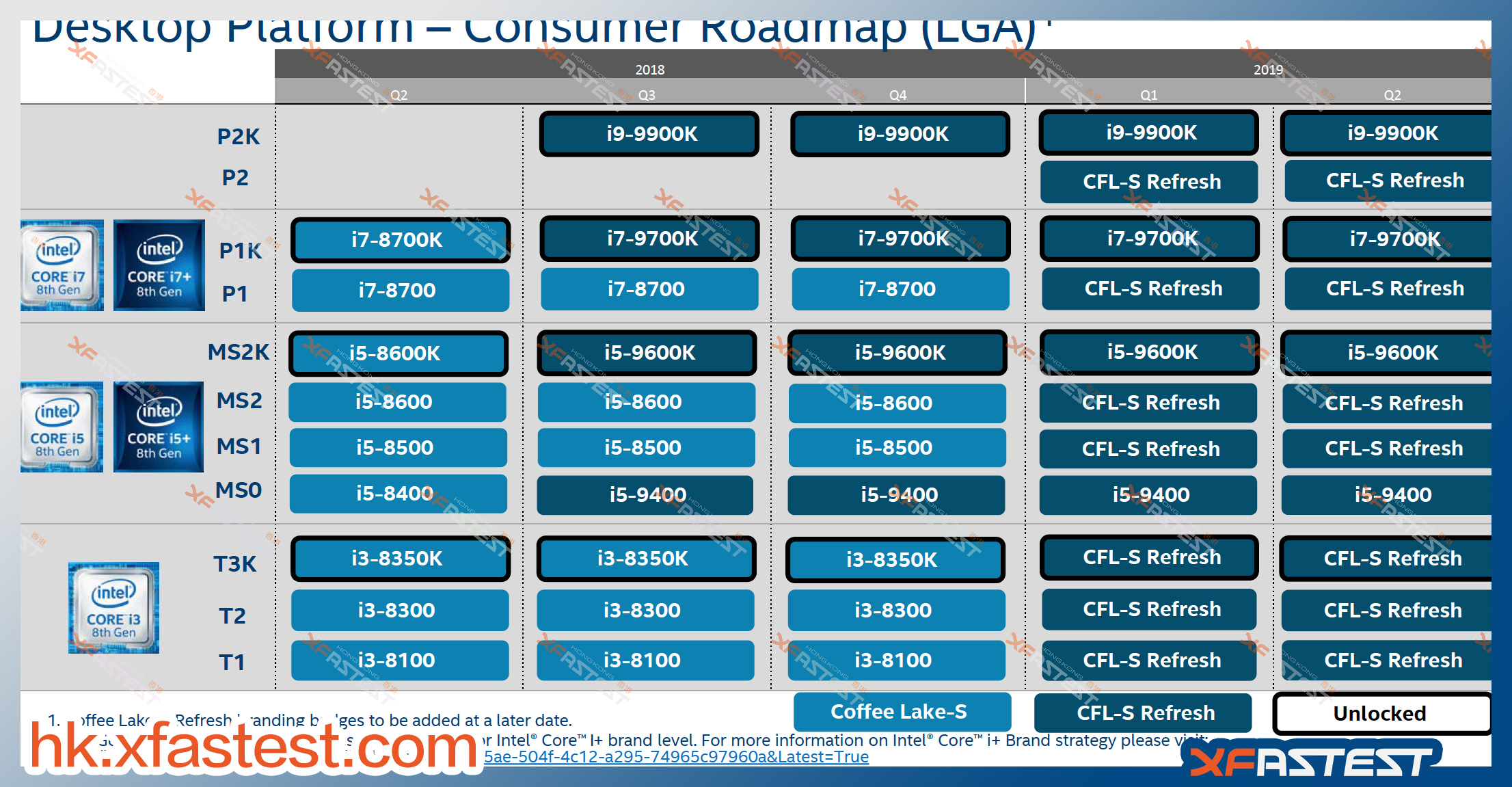 Intel Mainstream 9th Gen Core and HEDT X299 Refresh CPU Roadmap Leaked