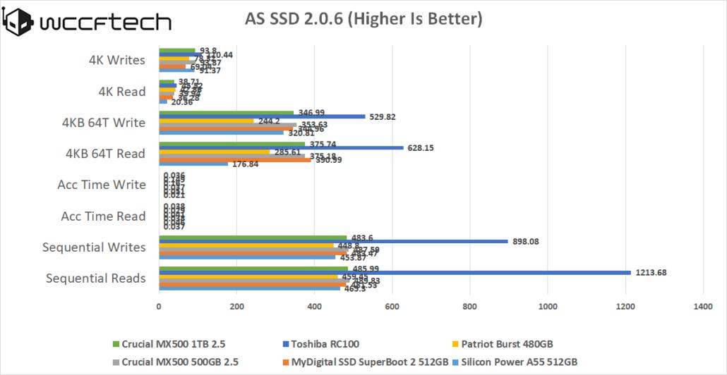crucial-mx-500-1tb-as-ssd