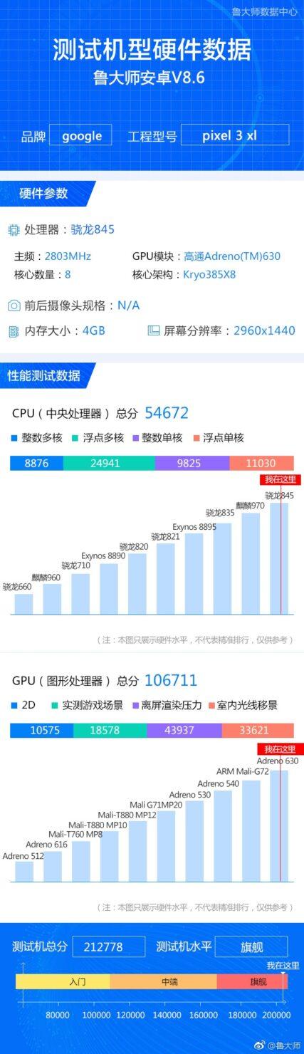 google-pixel-3-xl-benchmark