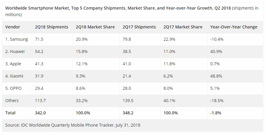 Image result for brand phone in q22018
