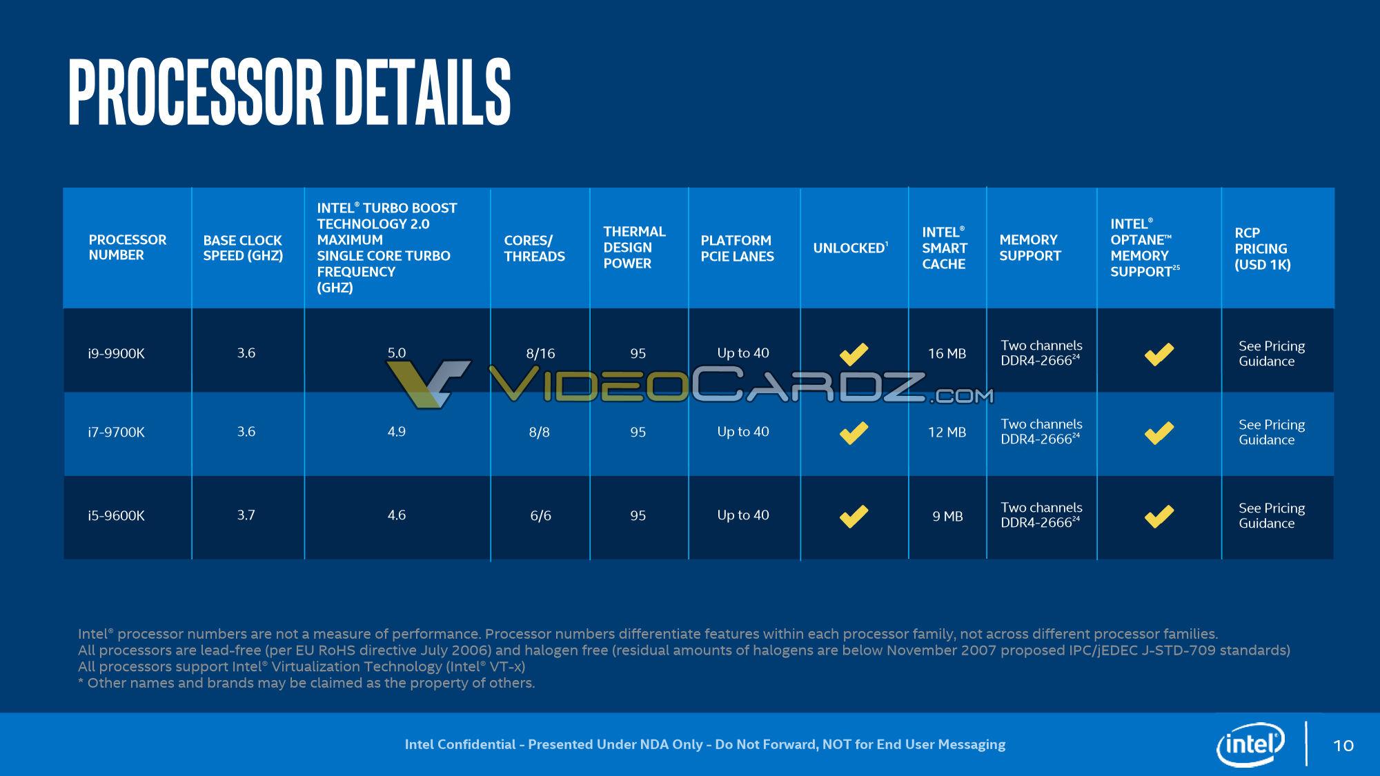 Intel 9th Gen Core CPU Lineup Specs Confirmed, 8 Cores Rock Soldered IHS