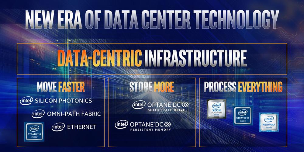 Intel Confirms 14nm Cooper Lake-SP Xeon in 2019, 10nm Ice