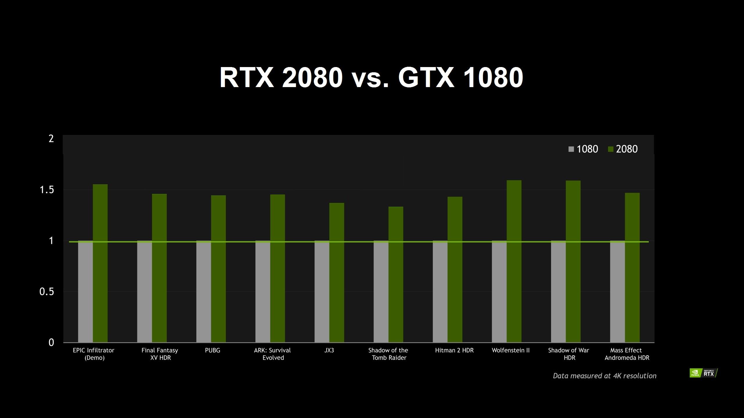 NVIDIA RTX 2080 Ti, 2080 & 2070 Gaming Performance - 50% Faster vs