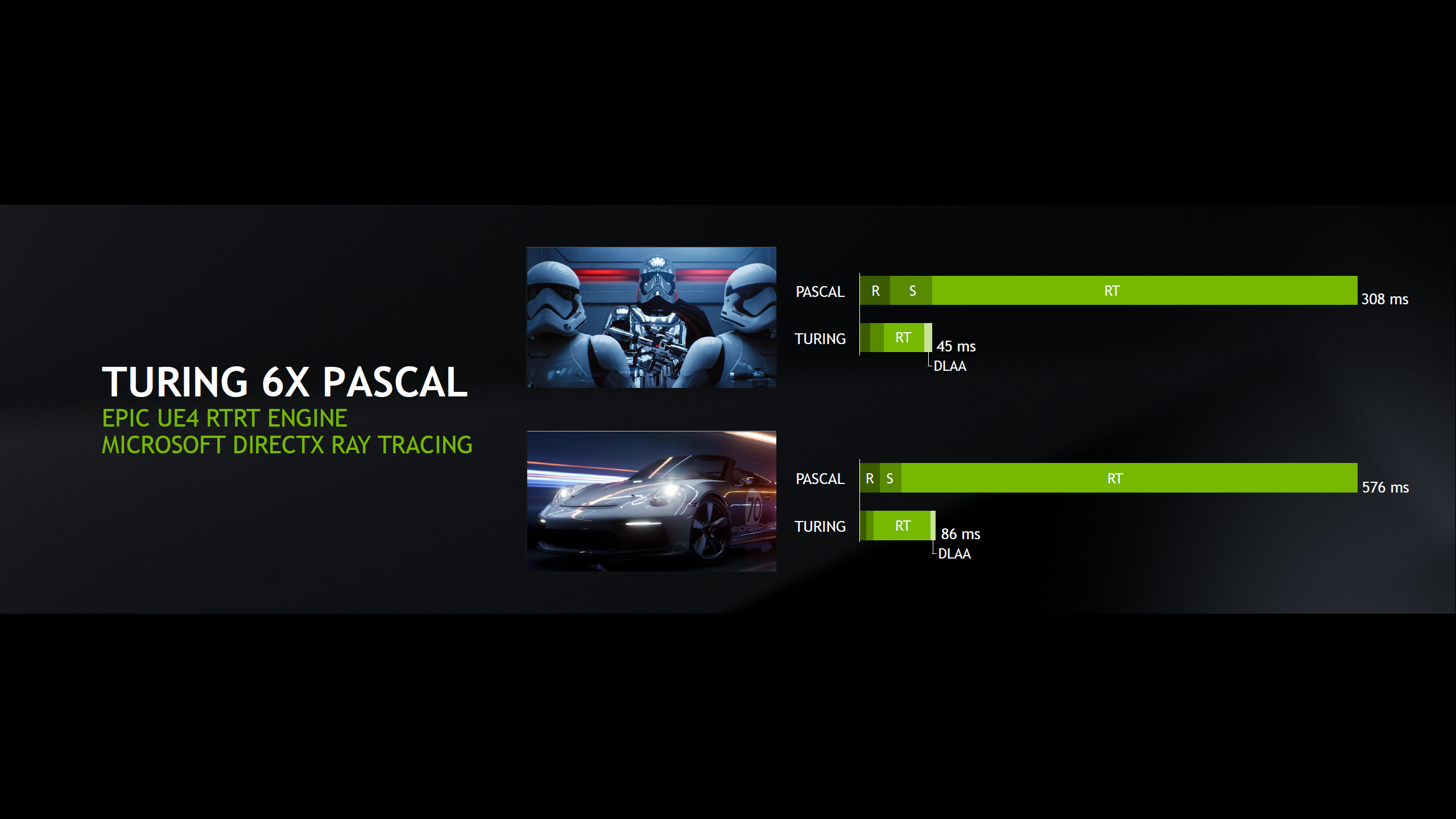 NVIDIA RTX 2080 Ti, 2080 & 2070 Gaming Performance - 50% Faster vs
