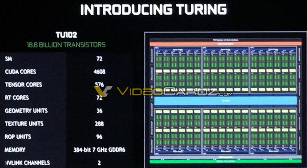 NVIDIA Turing TU102 GPU For GeForce RTX 2080 Ti Has 50