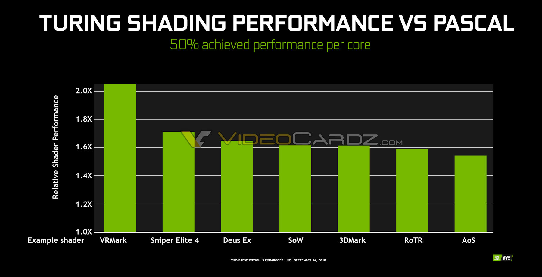 NVIDIA Turing TU102 GPU For GeForce RTX 2080 Ti Has 50% Better Per