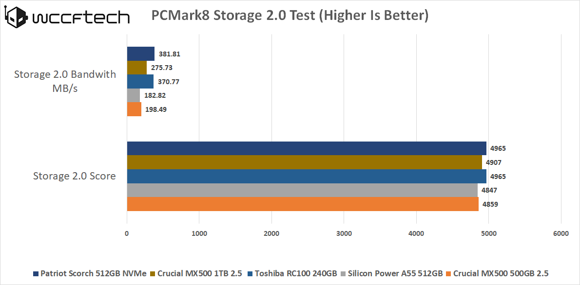 Patriot Scorch M 2 512GB NVMe SSD Review