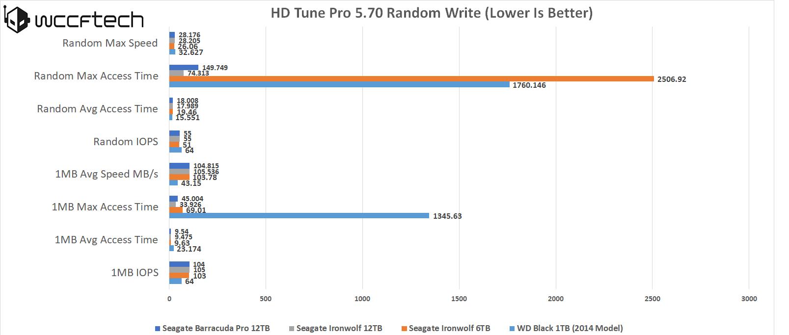 Ironwolf 12TB HDD Tune