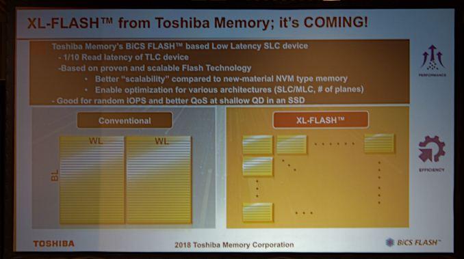 Toshiba Announces New Flash Memory Technology XL-Flash Low
