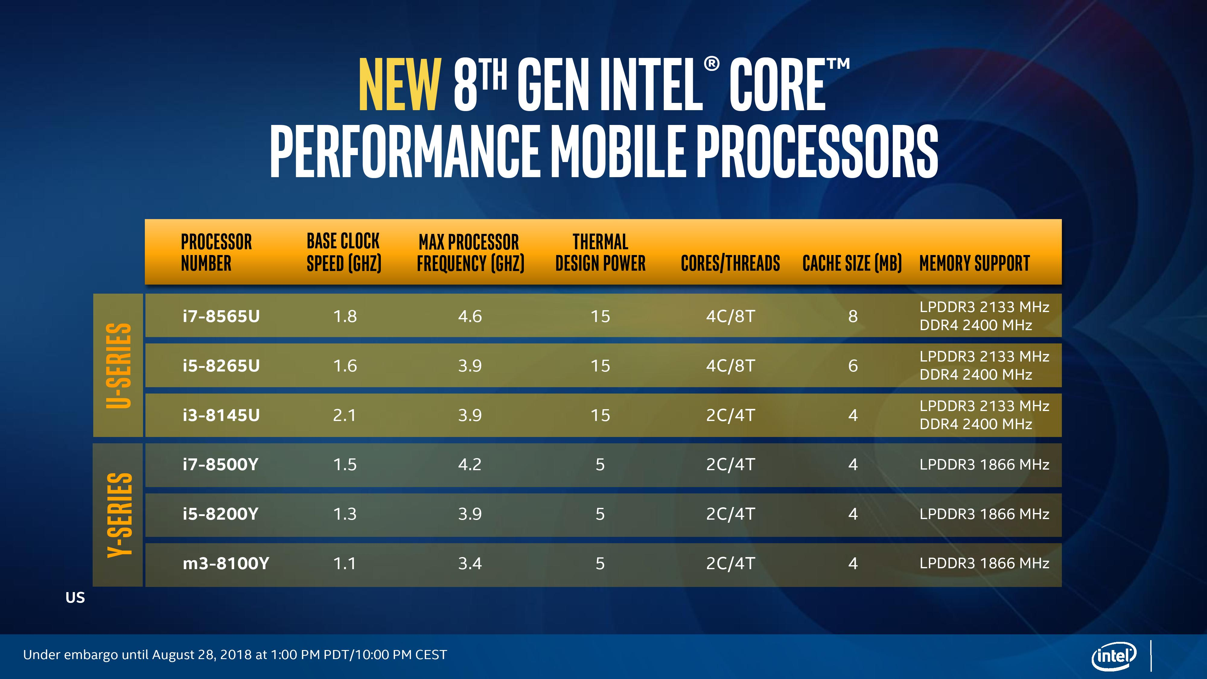 Intel Launches New Whiskey Lake Based U And Y Series 8th