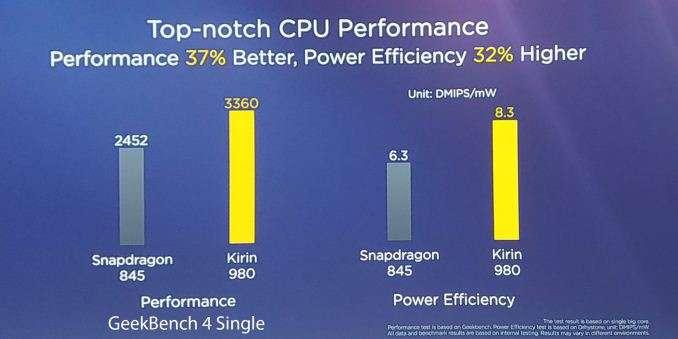 Huawei Kirin 980: 7nm, 37% Quicker Than 970