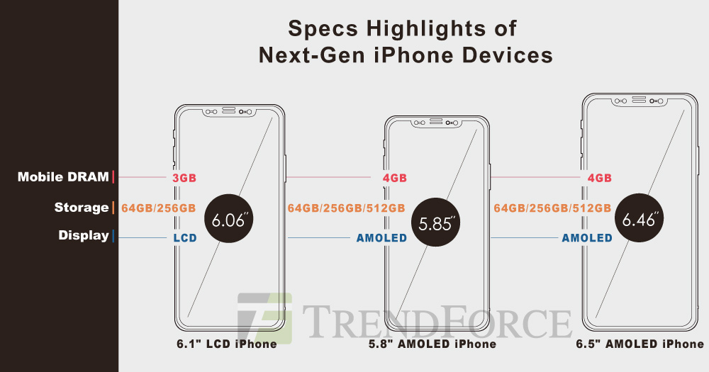 TrendForce: Apple to introduce three new iPhone models this fall