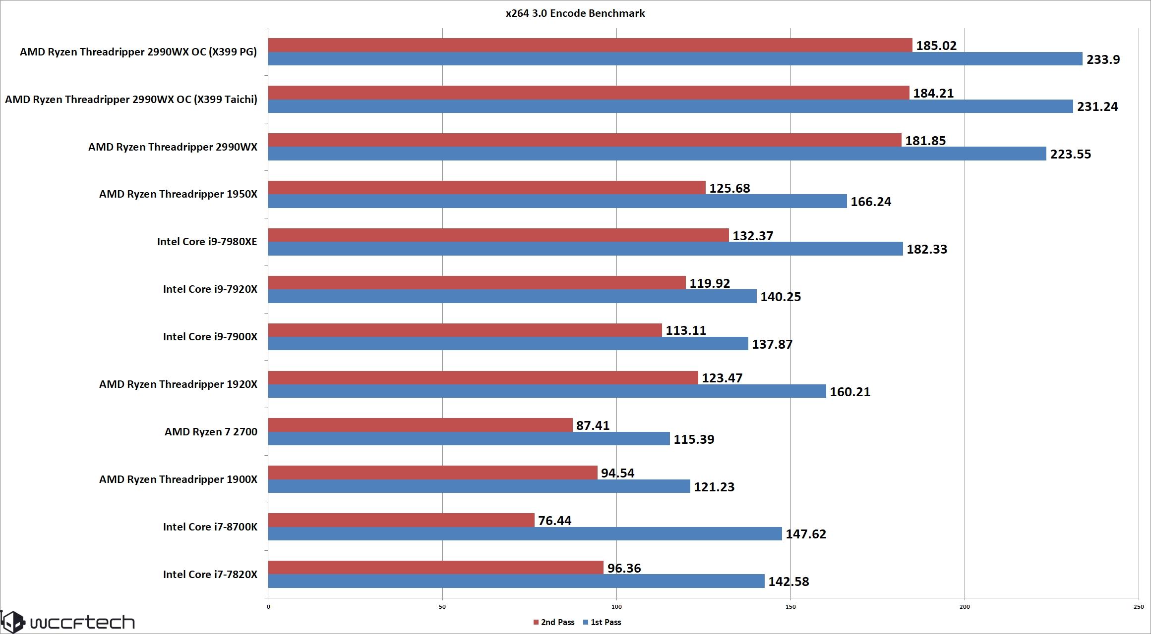 AMD 2nd Generation Ryzen Threadripper 2990X 32 Core / 64