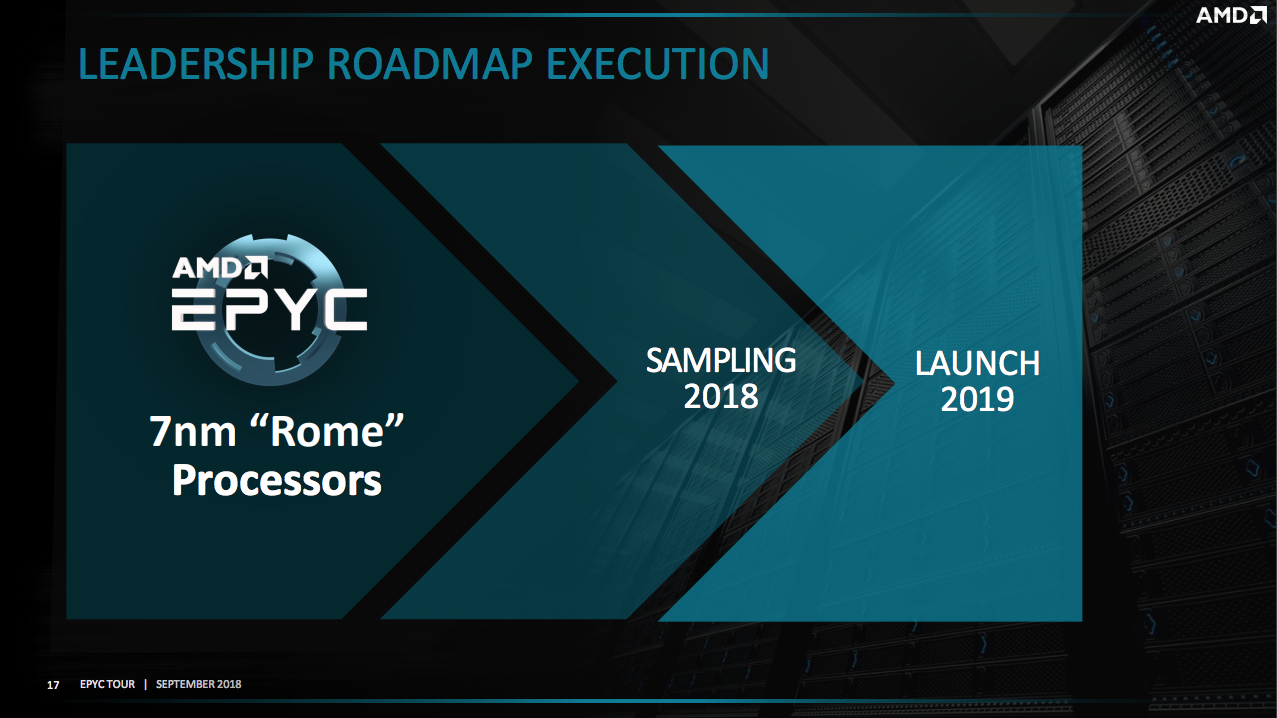 AMD EPYC Rome 7nm and 64 Core CPU Performance Benchmark Leak