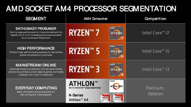 amd-zen-lineup