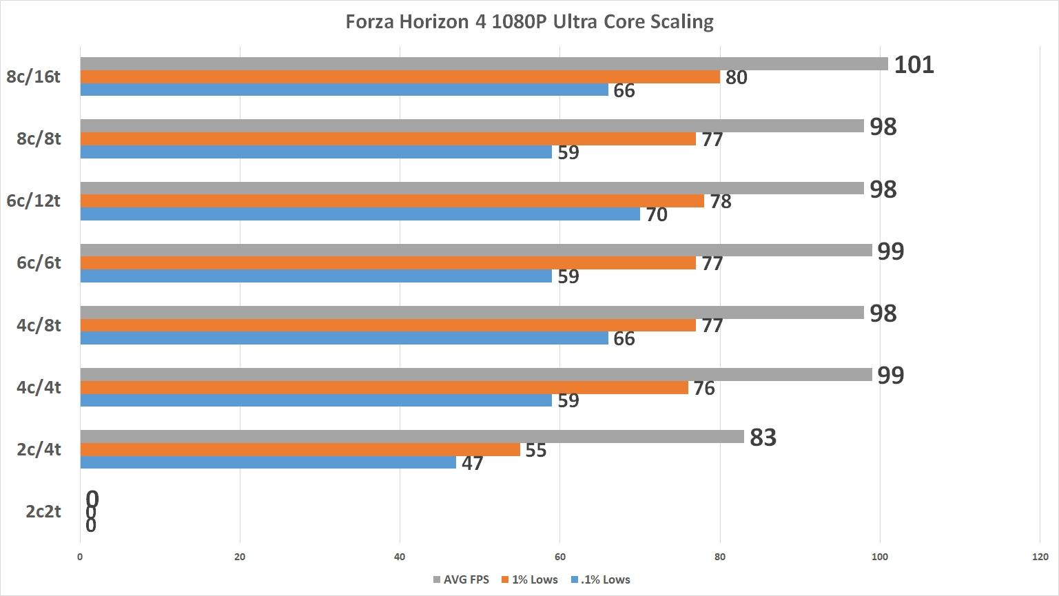 Forza Horizon 4 Demo GPU Performance and Ryzen Core Scaling
