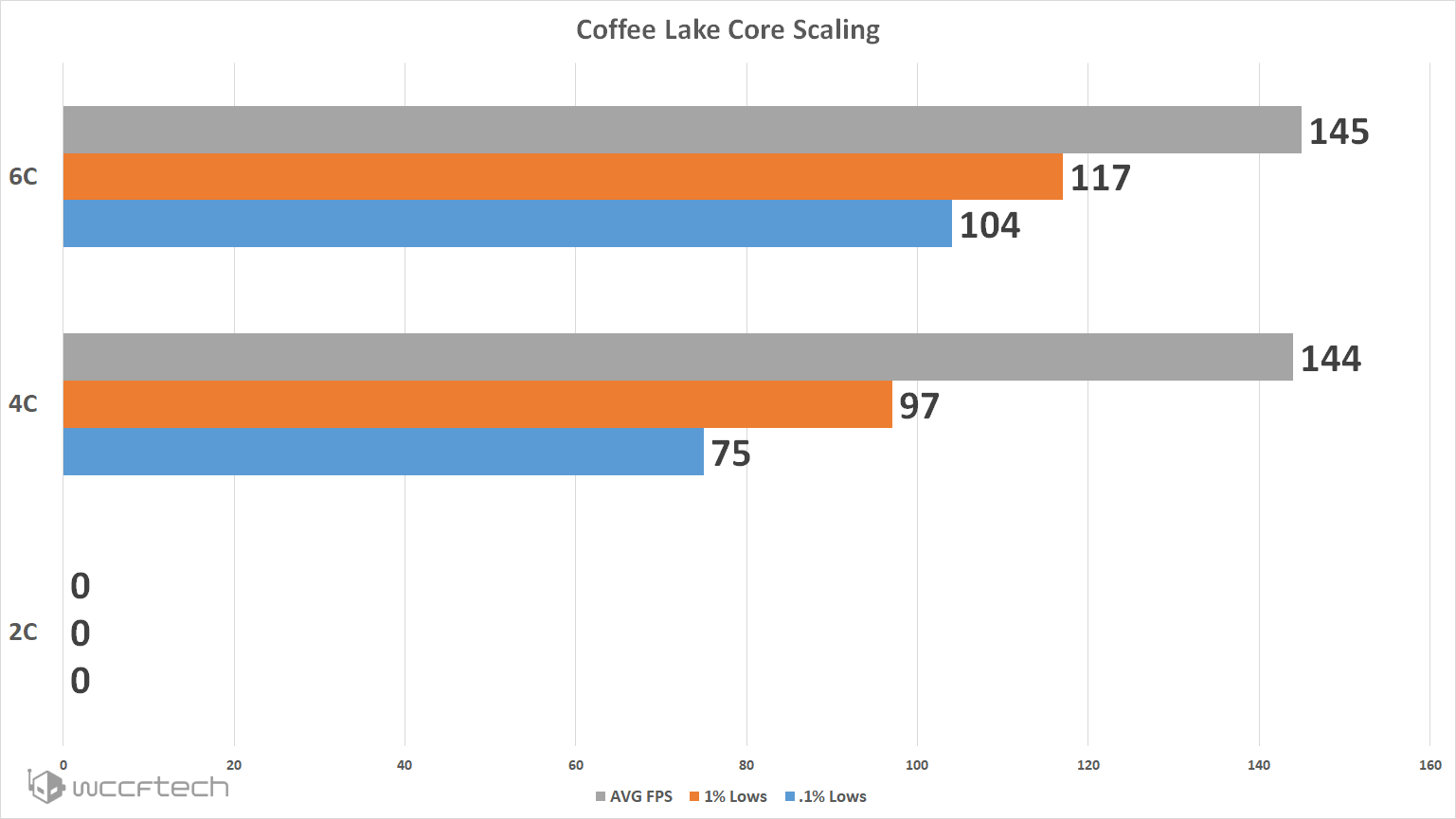 Core Scaling - Forza Horizon 4 PC Graphics Card Performance Comparison And Core Scaling