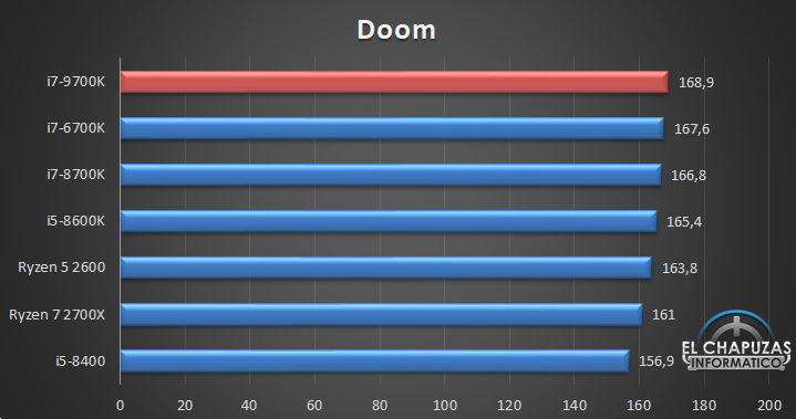 Intel Core i7-9700K Review Published - 8 Core CPU