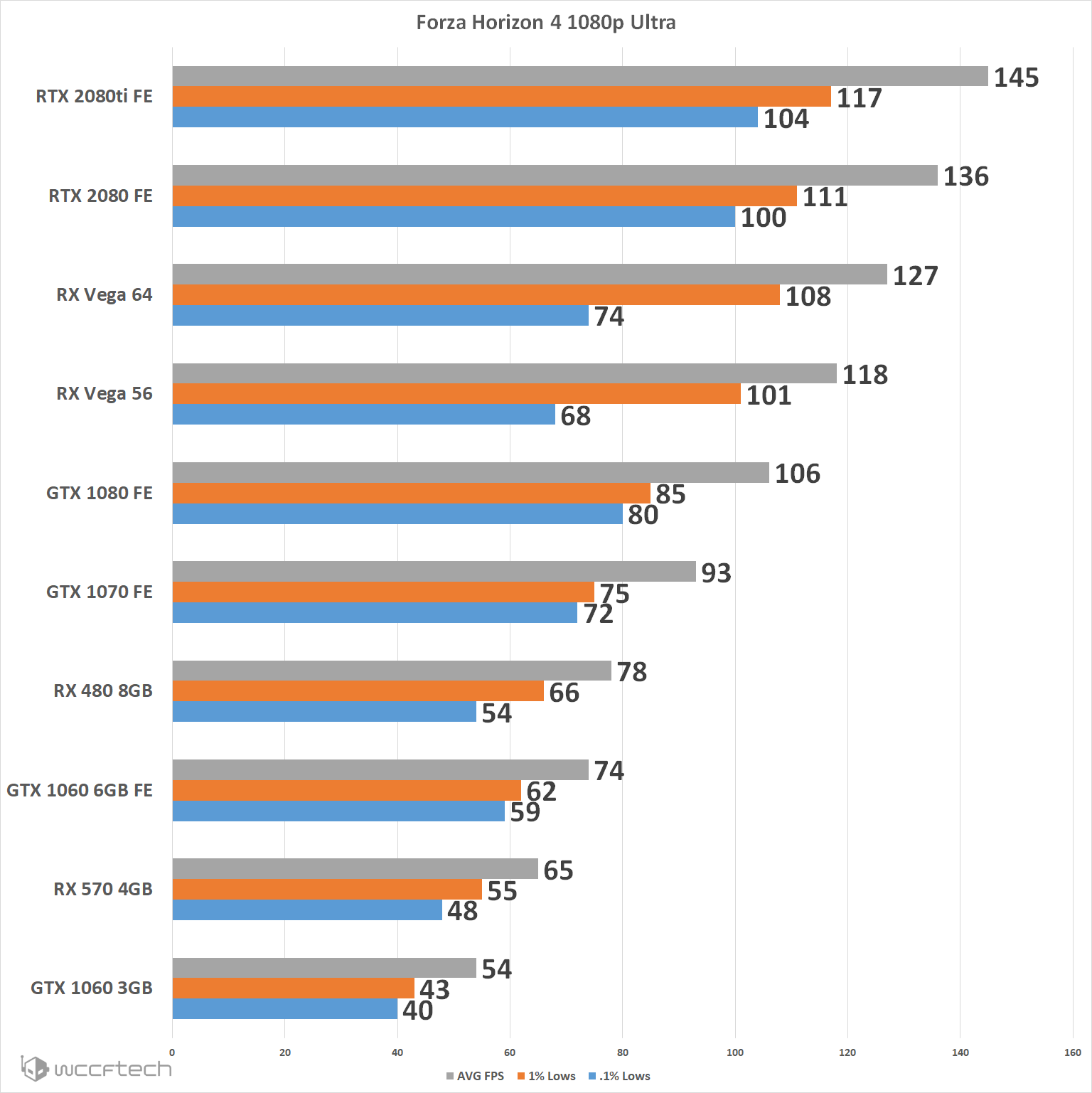 FH4 1080p - Forza Horizon 4 PC Graphics Card Performance Comparison And Core Scaling