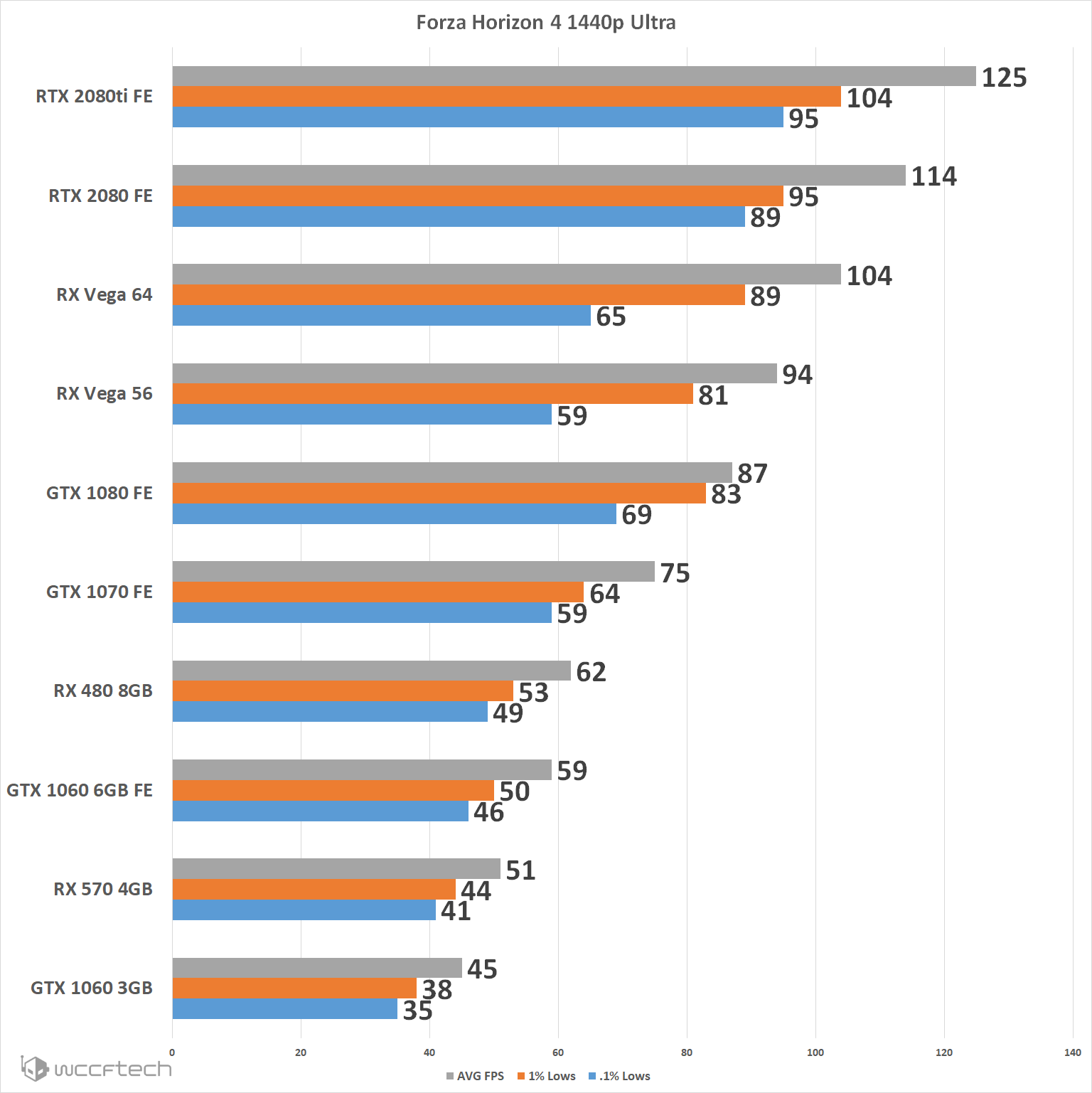 FH4 1440p - Forza Horizon 4 PC Graphics Card Performance Comparison And Core Scaling