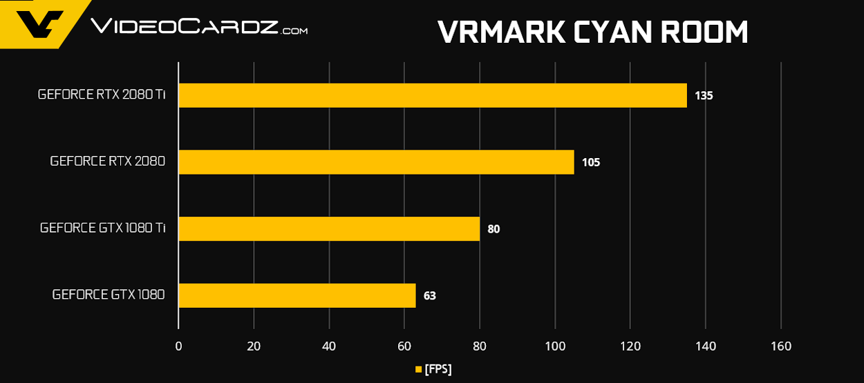 NVIDIA GeForce RTX 2080 Ti and RTX 2080 Official Gaming Benchmarks