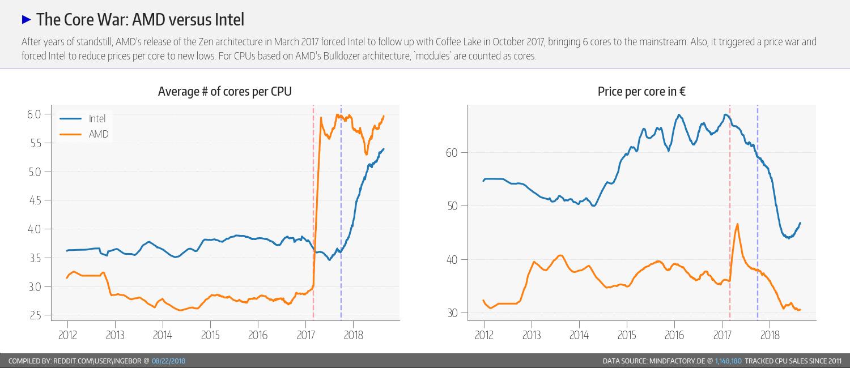 Amd Gains Cpu Market Share Momentum Versus Intel In September 2018