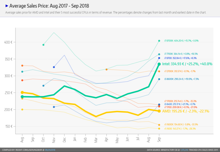 intel-amd-cpu-prices-graph-change