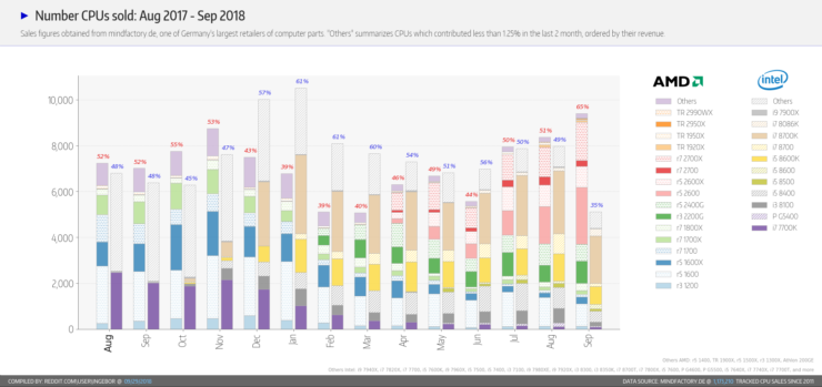 intel-amd-number-of-cpus-sold