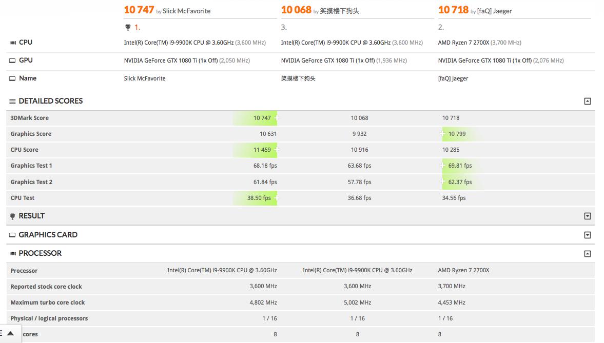 Intel Core i9-9900K 8 Core CPU 3DMark Timespy Benchmarks Leaked