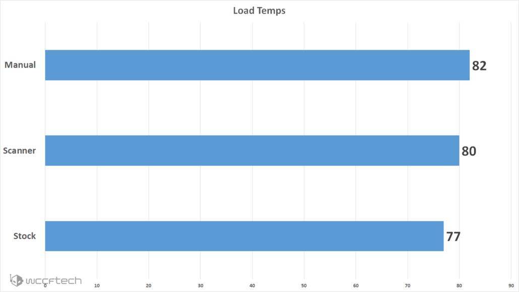 load-temps-articls