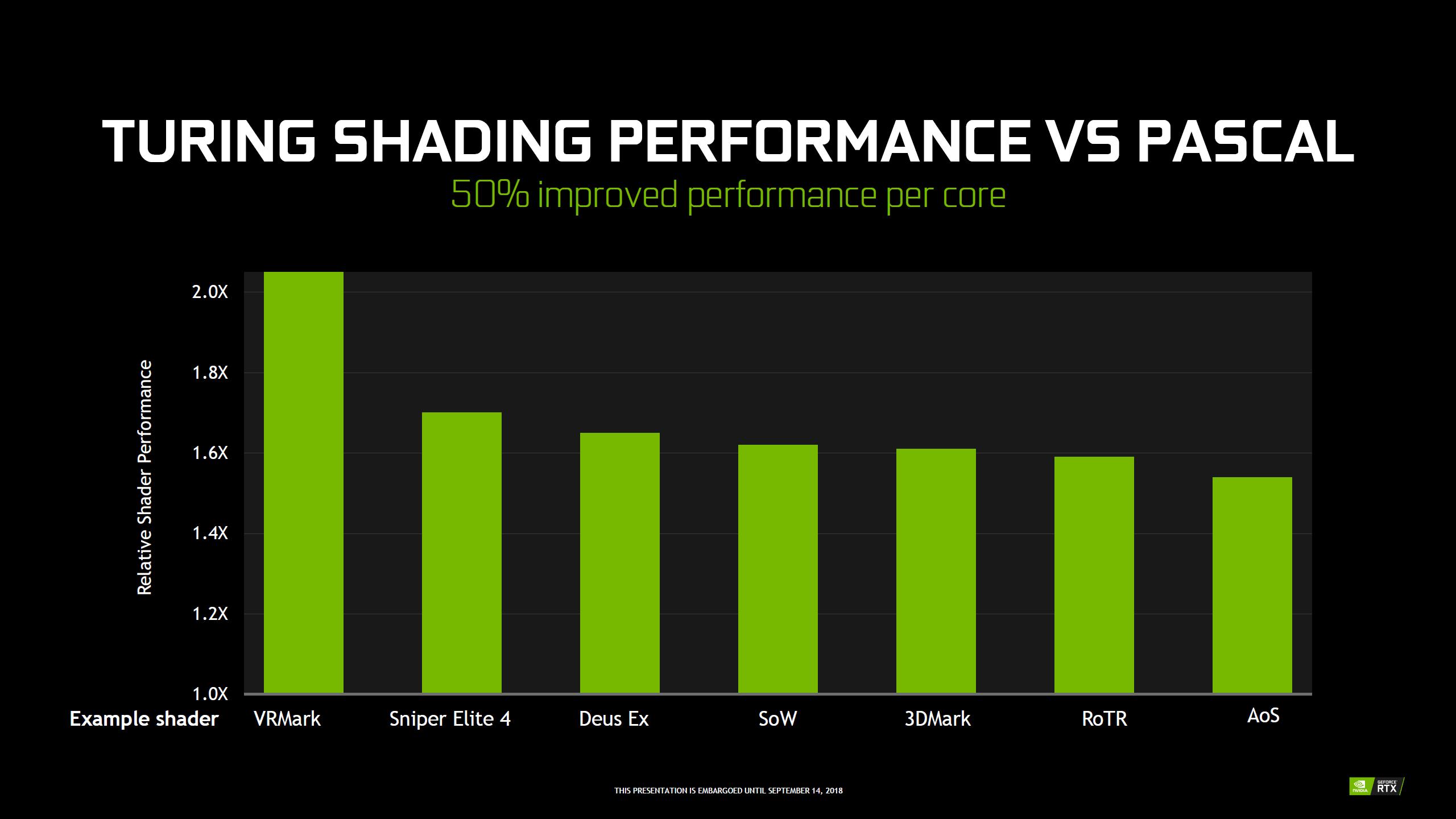 NVIDIA GeForce GTX 1660 Ti Performance Benchmark Leak Out Again