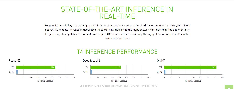 NVIDIA Turing GPU Based Tesla T4 Announced - 260 TOPs at Just 75W