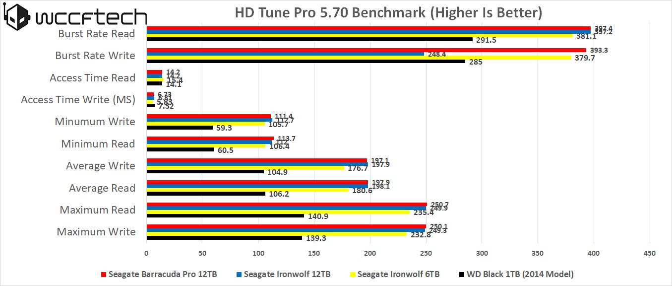 seagate-barracuda-pro12tb-hd-tune-pro-5-7-sequential