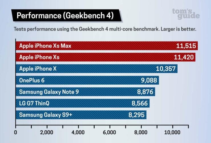 Oneplus 6 Benchmark Vs Iphone 10