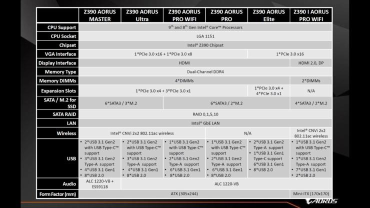 Gigabyte & AORUS Z390 Motherboards For Intel's 9th Gen