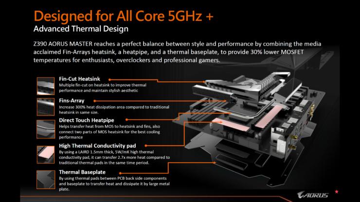 aorus-z390-motherboards-presentation_6