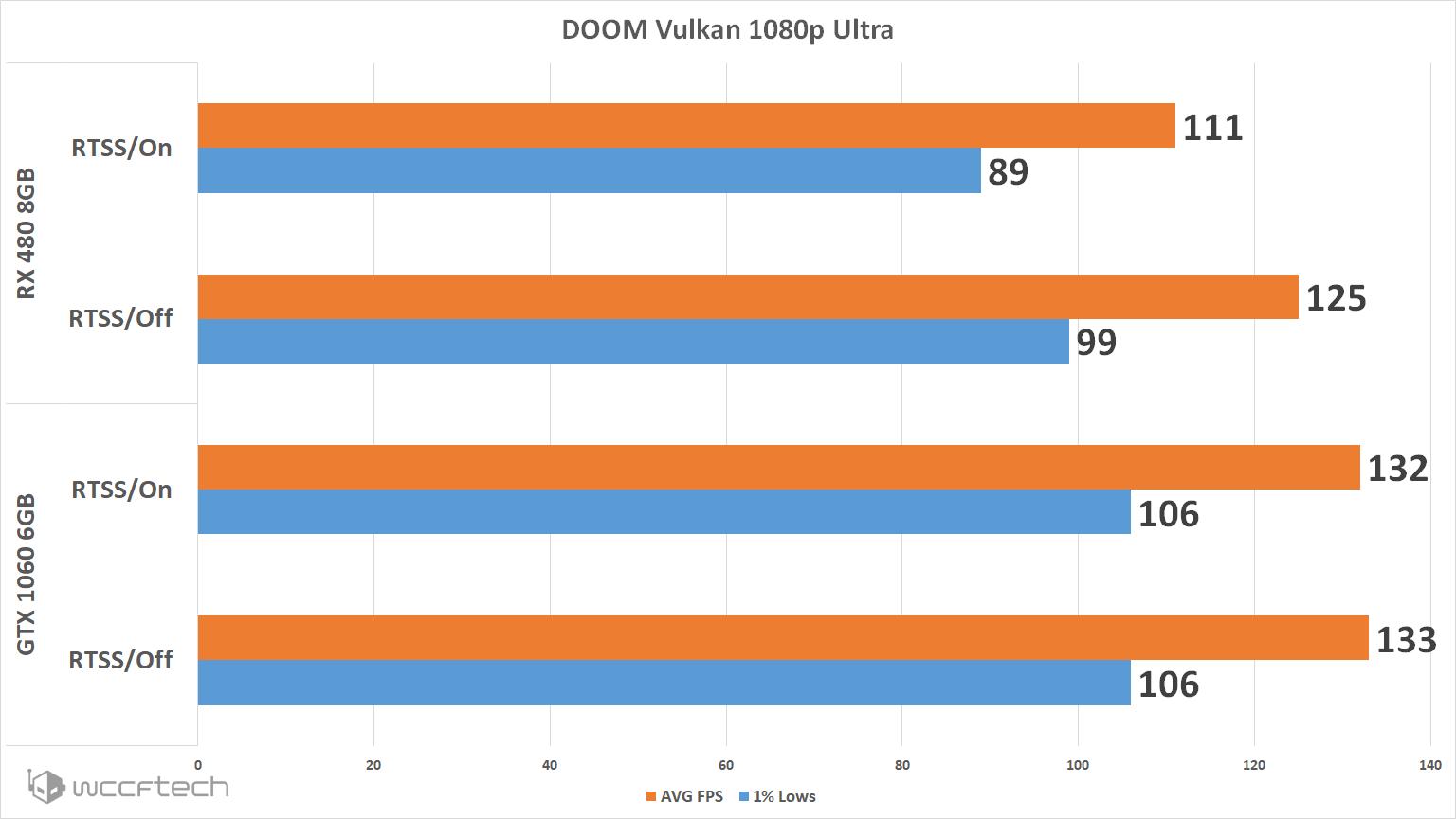 Does Riva Tuner Statistics Server Overlay Impact AMD Radeon