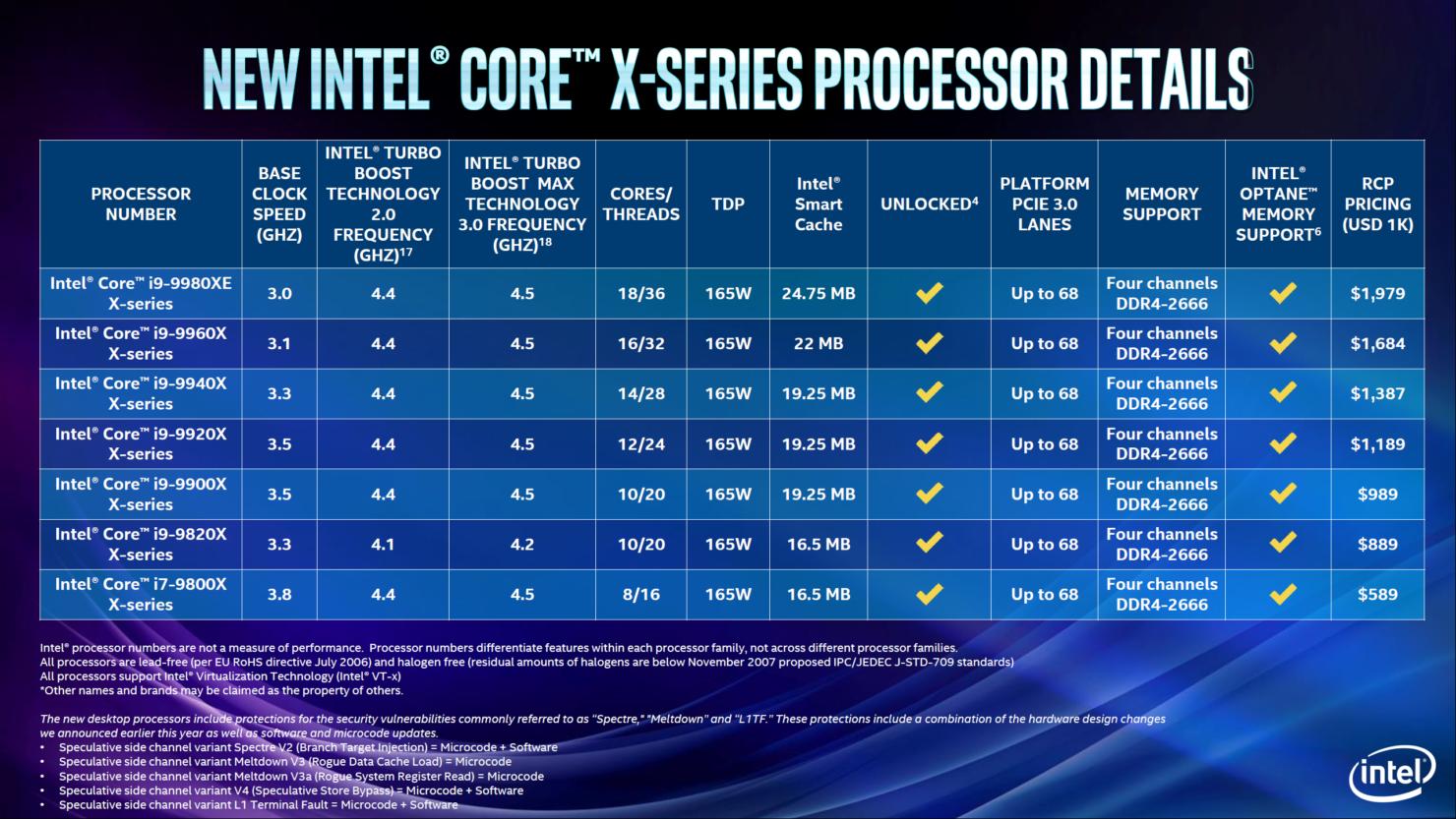 Intel's new performance desktop lineup: An overclockable