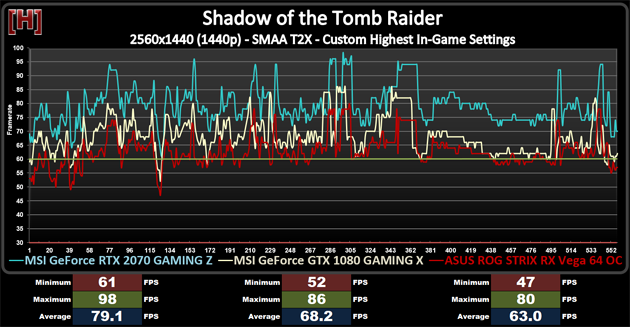 shadow-of-the-tomb-raider-rtx-2070-benchmark