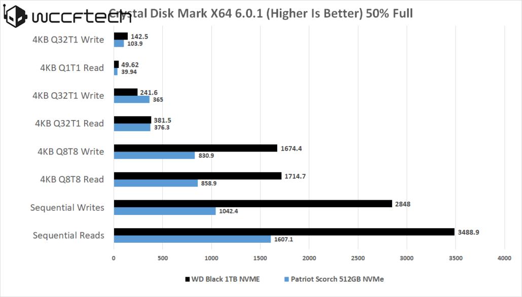 wd-black-nvme-1tb-cdm-half-full