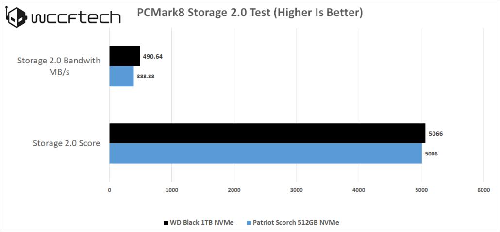 wd-black-nvme-1tb-pcmark8-storage-1