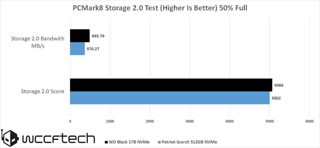 wd-black-nvme-1tb-pcmark8-storage-50-full-1