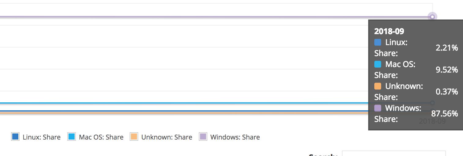 windows 10 windows 7 market share