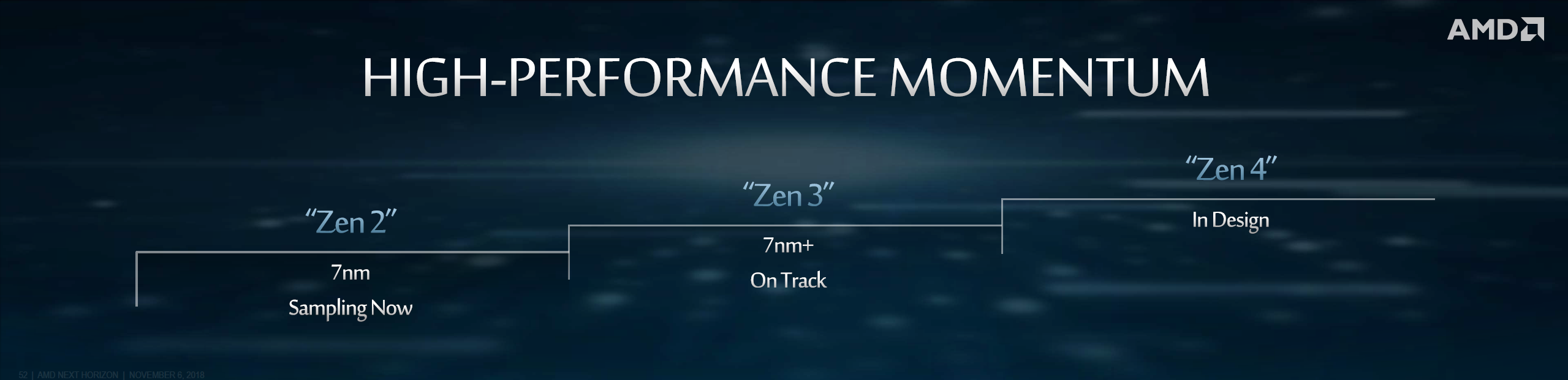AMD Zen 2 7nm CPUs For EPYC ROME Officially Detailed, Up To
