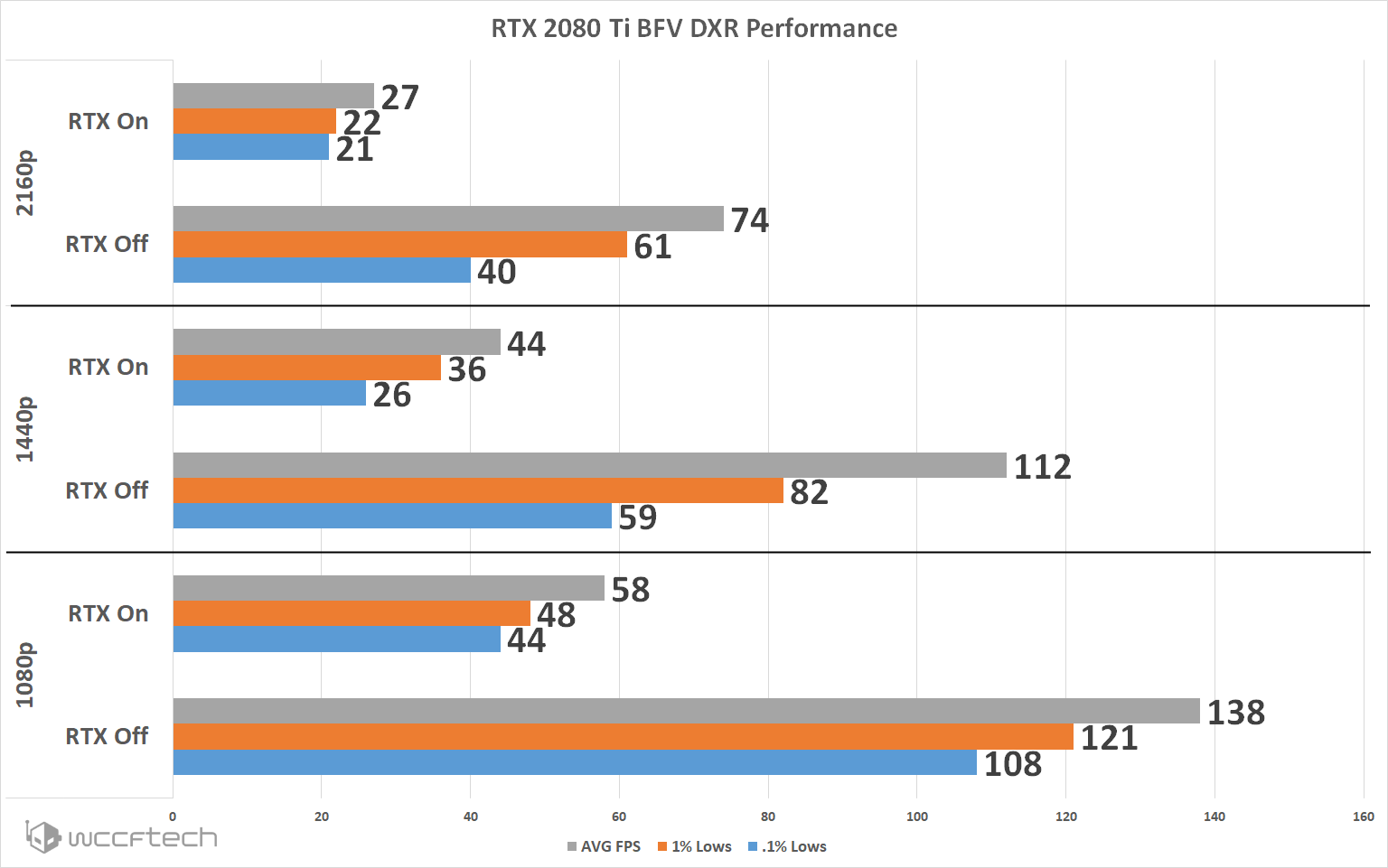 Battlefield V DXR Ray Tracing Tested With RTX 2080Ti and RTX