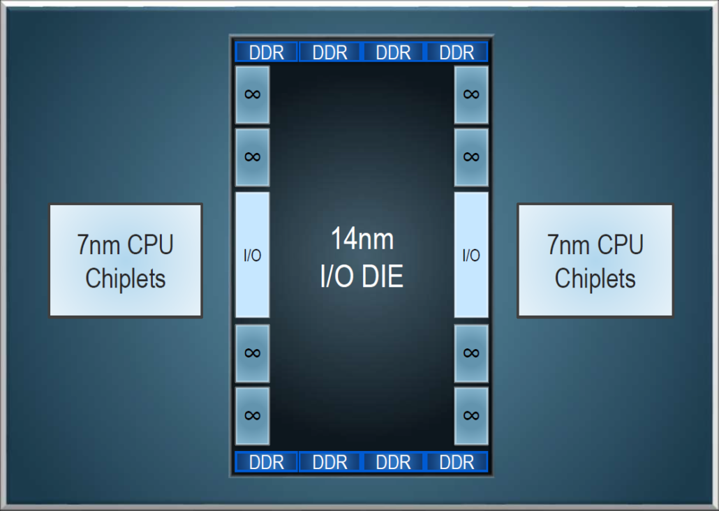 AMD EPYC Rome With 7nm Zen 2 Core Architecture