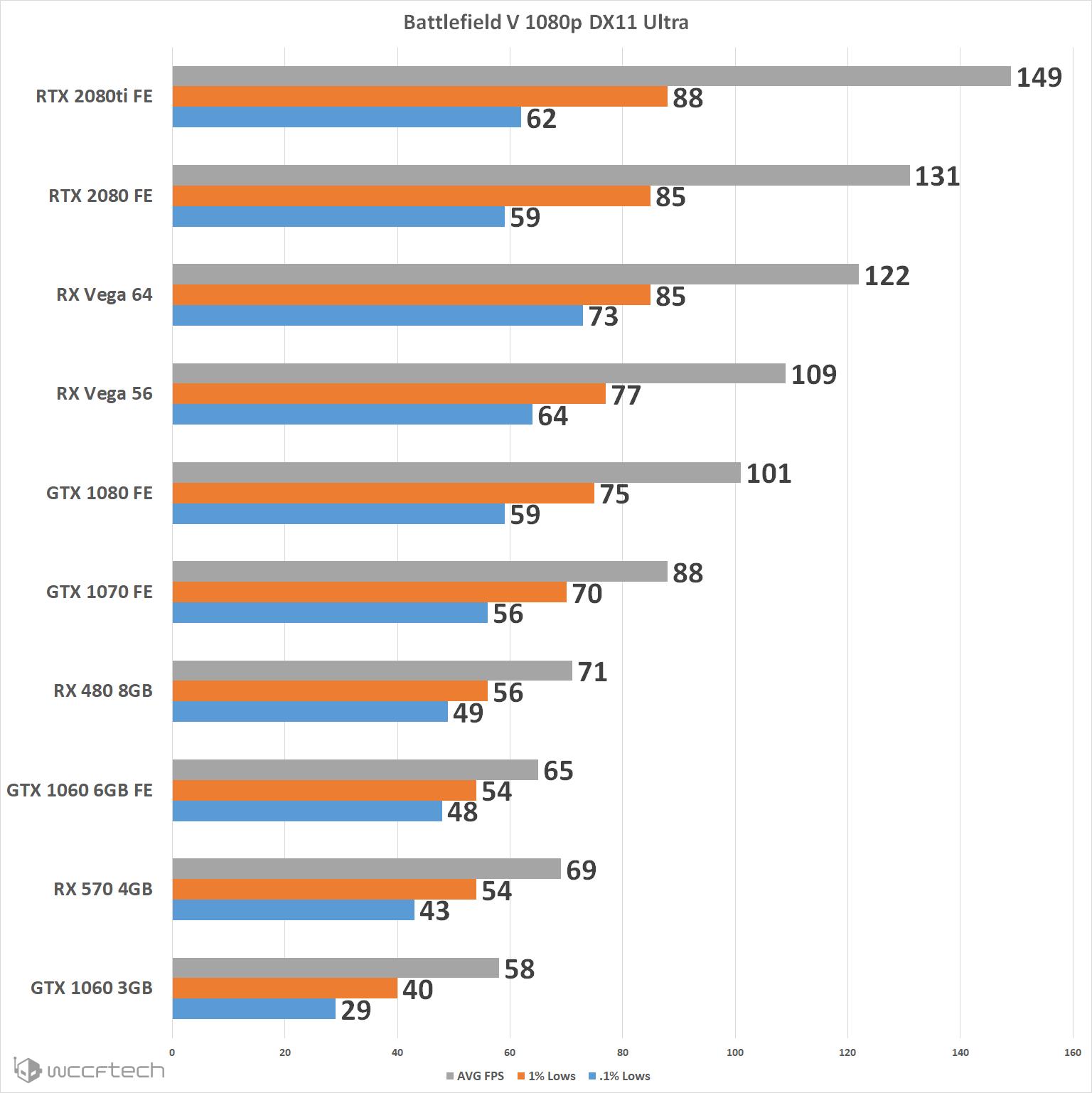 Battlefield V PC Performance Explored: No DXR Edition