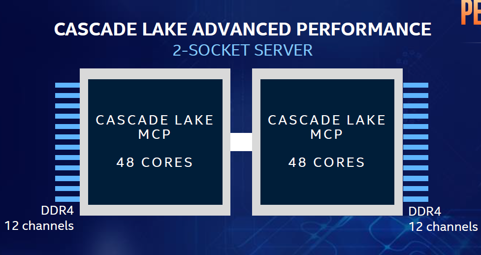 Intel Cascade Lake Advanced Performance Xeon CPUs