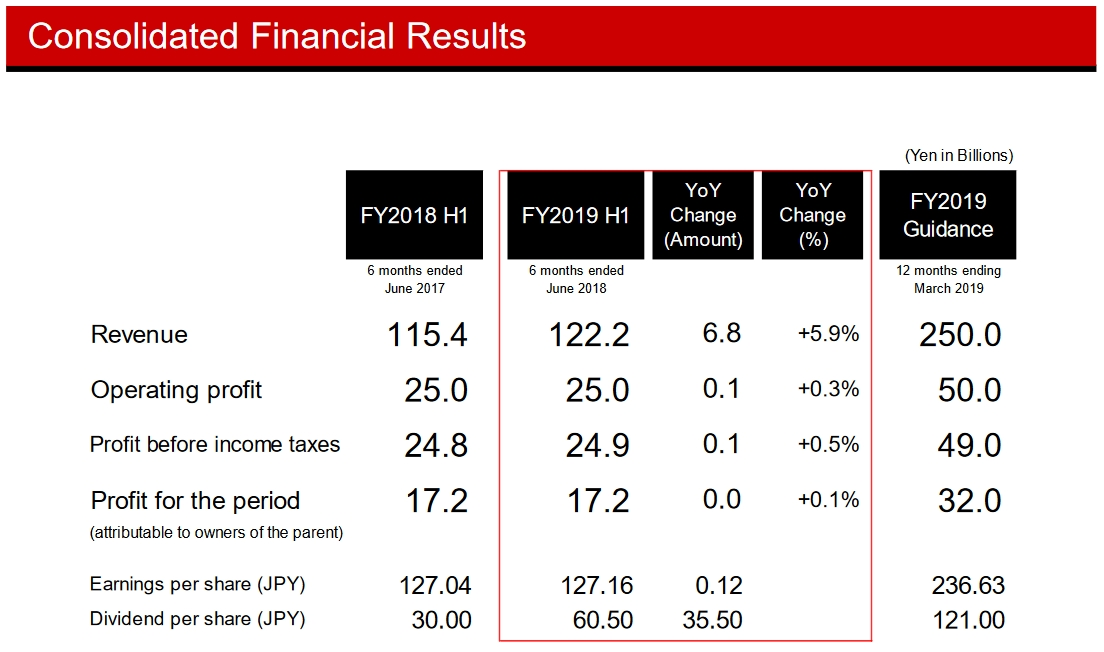 Konami H1 FY2019 Results - Increased Revenue but Flat Profits