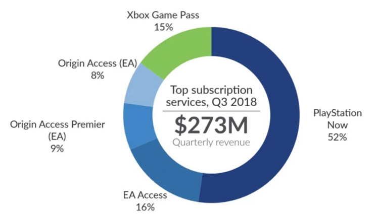 PlayStation Now Revenue 3x That of Xbox Game Pass